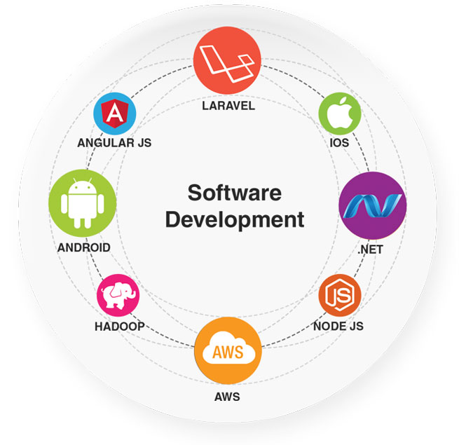 software-development-raphic